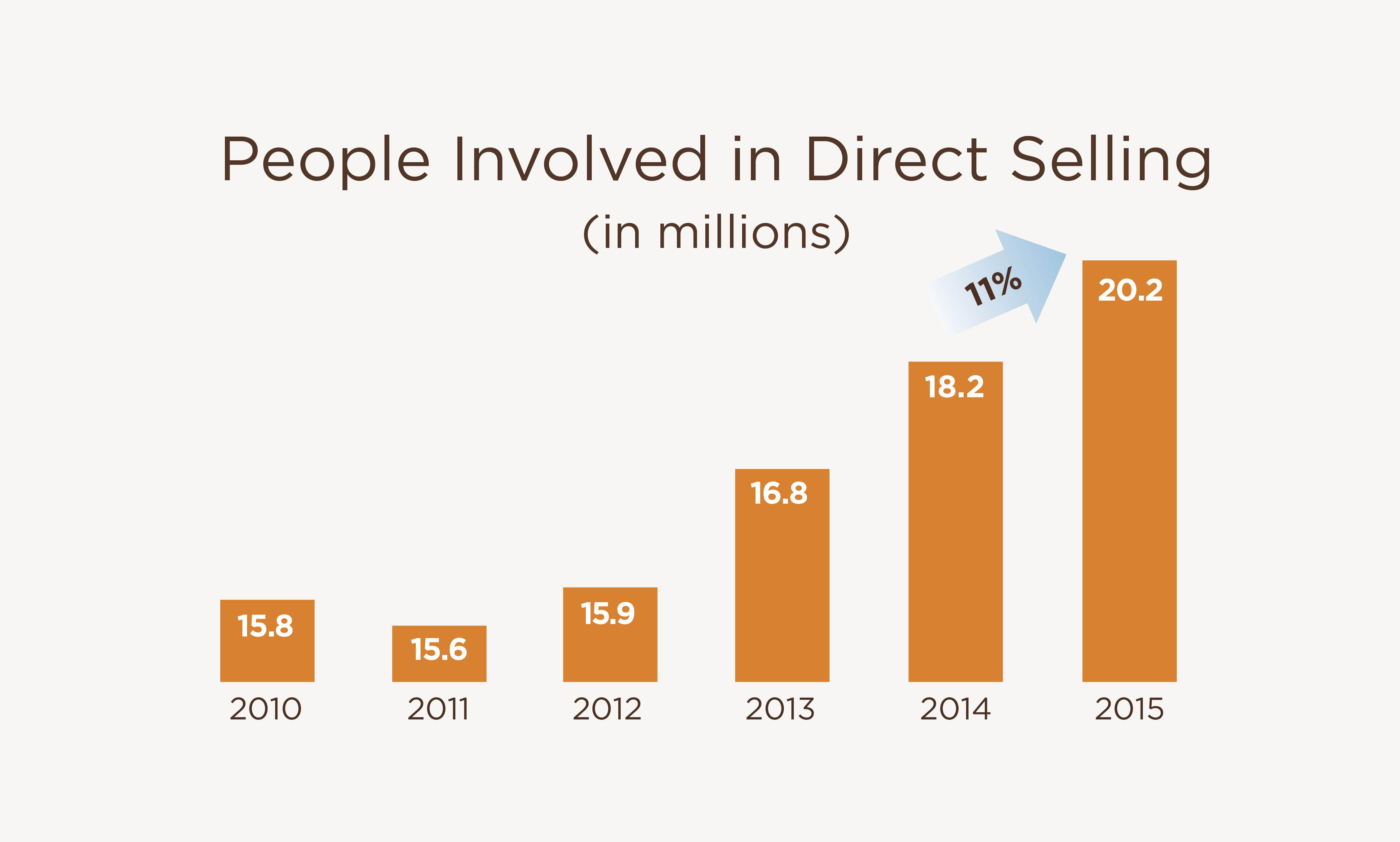 direct selling Ariix, an international health and wellness company with record-breaking growth, ranks in the top ten best direct selling companies in the world for the second year in a row.