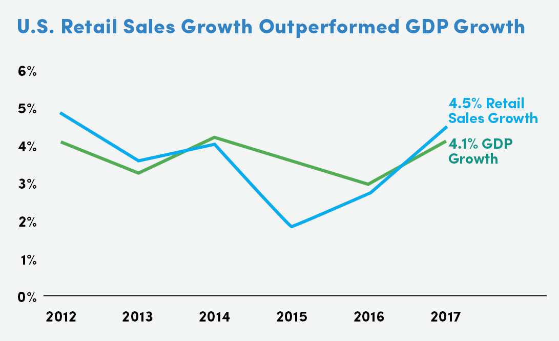 U.S. Retail Sales Growth Outperformed GDP Growth