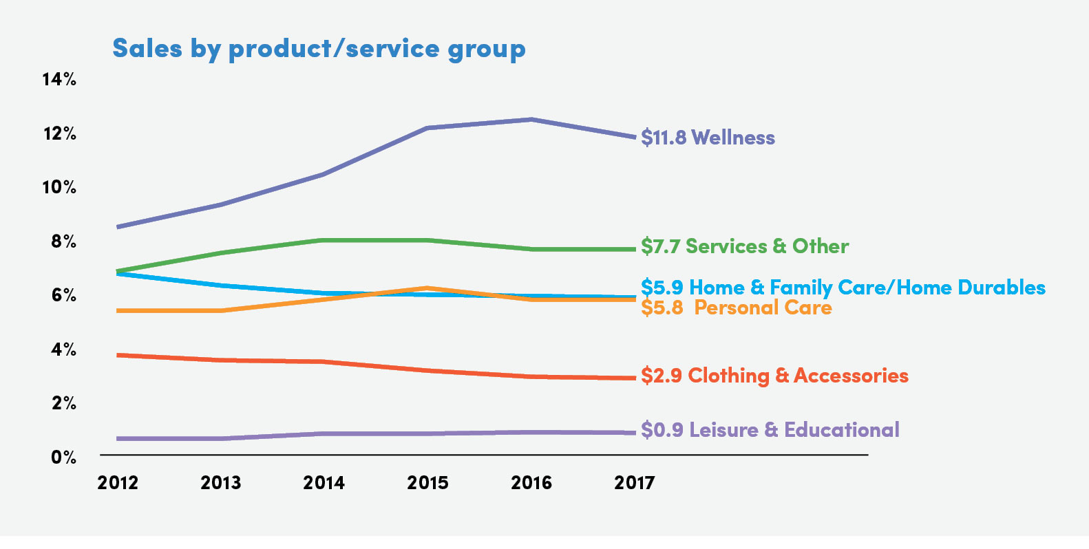 Sales by product/service group