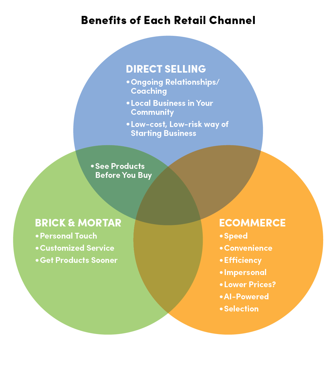 Benefits of Each Retail Channel