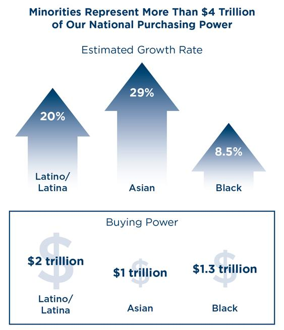 Estimated Growth Rate